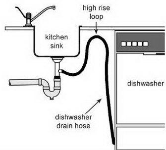 Dishwasher high rise loop.