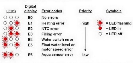 Bosch Error Codes explanation